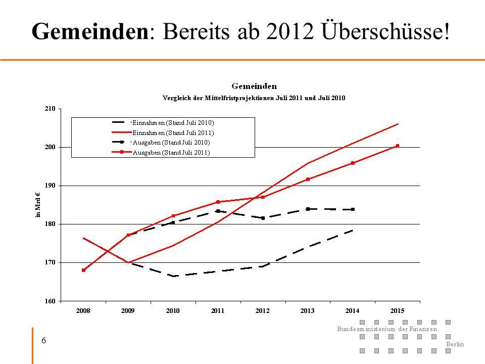 Gemeinden: Bereits ab 2012 Überschüsse!