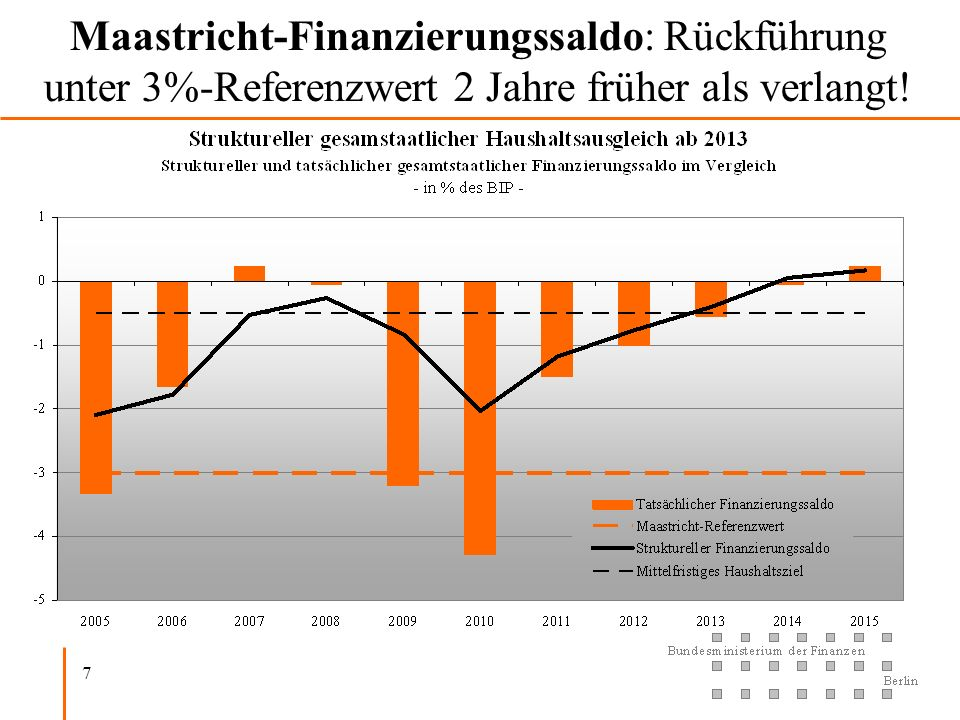 Maastricht-Finanzierungssaldo: Rückführung unter 3%-Referenzwert 2 Jahre früher als verlangt!