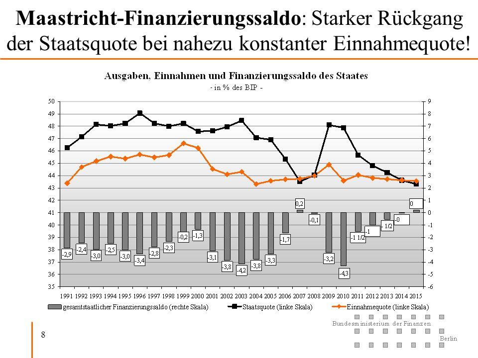 Maastricht-Finanzierungssaldo: Starker Rückgang der Staatsquote bei nahezu konstanter Einnahmequote!