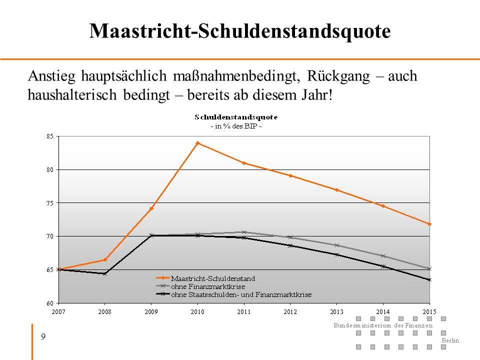 Maastricht-Schuldenstandsquote