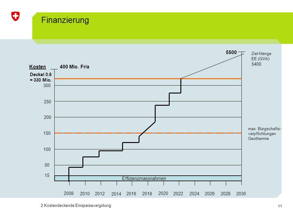 Finanzierung Kosten 400 Mio. Fr/a 5500 2008 2010 2012 2014 2016 2018