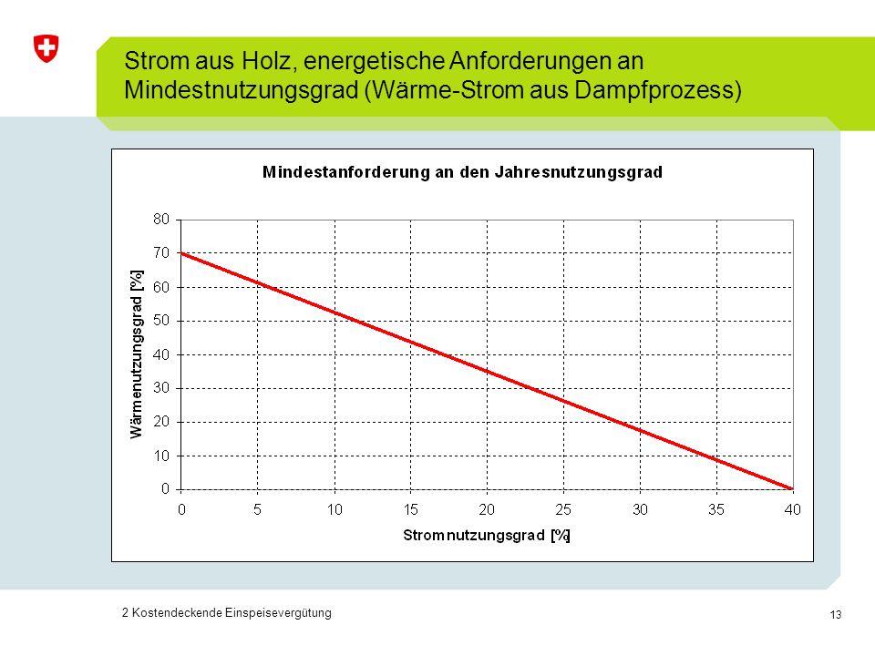 Strom aus Holz, energetische Anforderungen an Mindestnutzungsgrad (Wärme-Strom aus Dampfprozess)