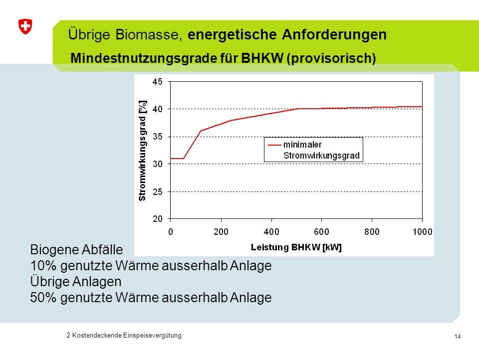 Übrige Biomasse, energetische Anforderungen