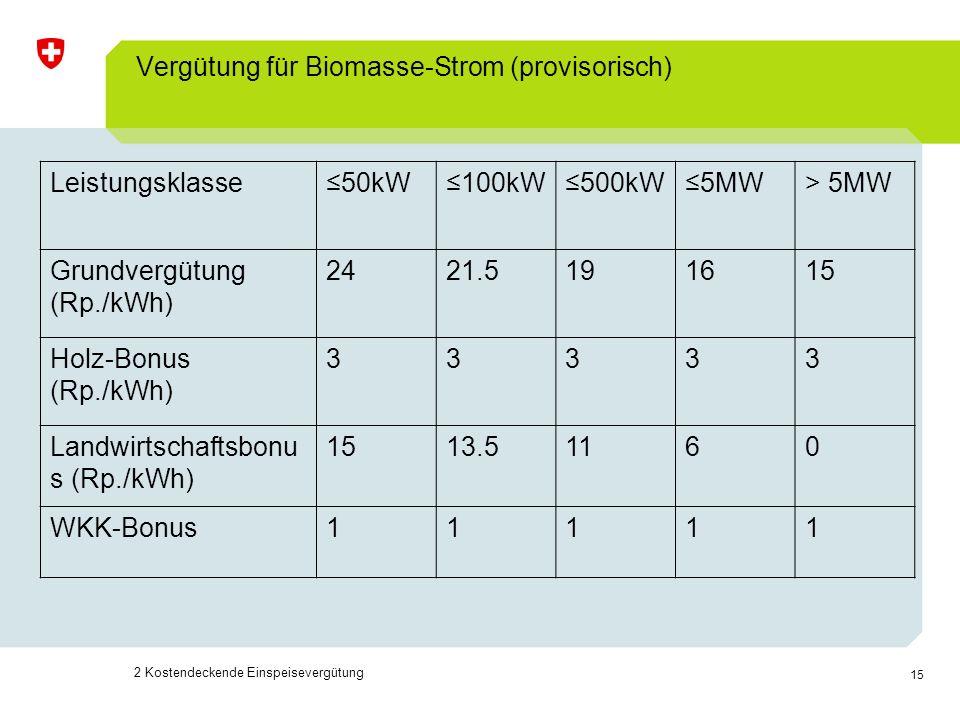 Vergütung für Biomasse-Strom (provisorisch)
