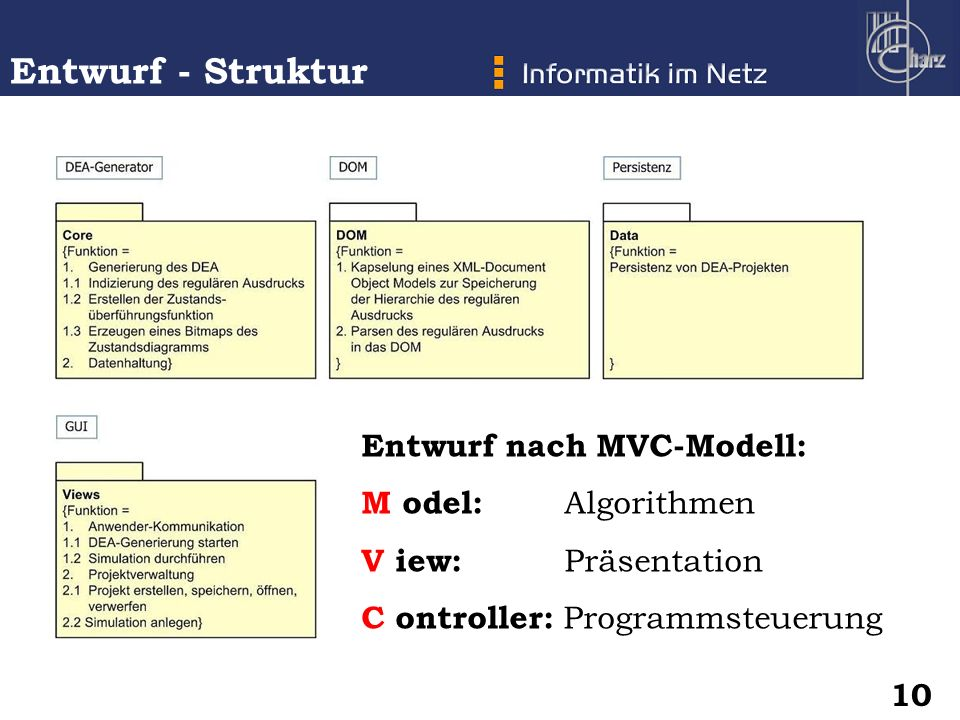 Entwurf - Struktur Entwurf nach MVC-Modell: M odel: Algorithmen