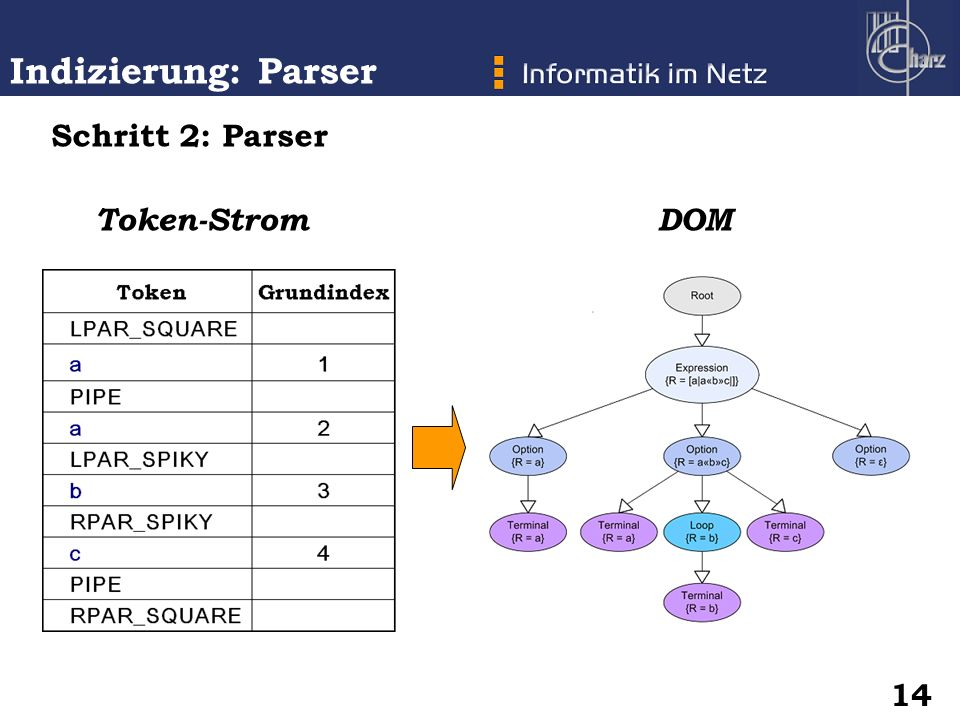 Schritt 2: Parser Token-Strom DOM