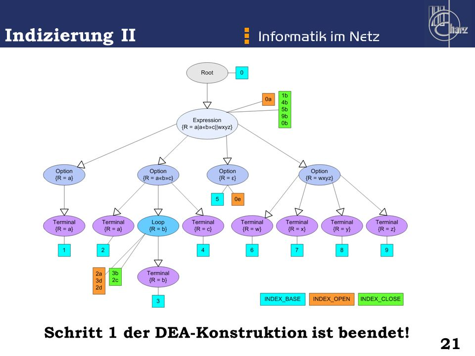 Indizierung II Schritt 1 der DEA-Konstruktion ist beendet! 21