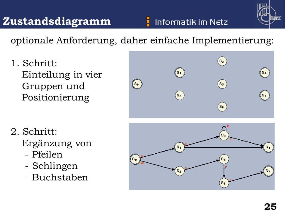 Zustandsdiagramm optionale Anforderung, daher einfache Implementierung: Schritt: Einteilung in vier.