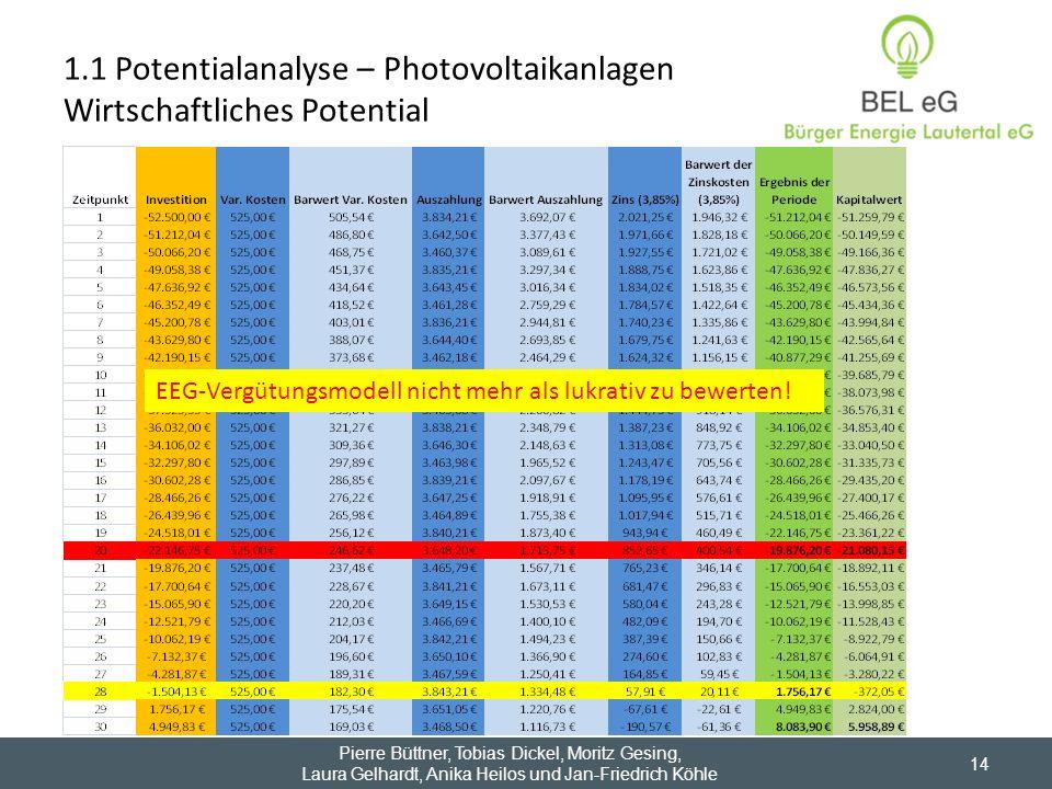 1.1 Potentialanalyse – Photovoltaikanlagen Wirtschaftliches Potential