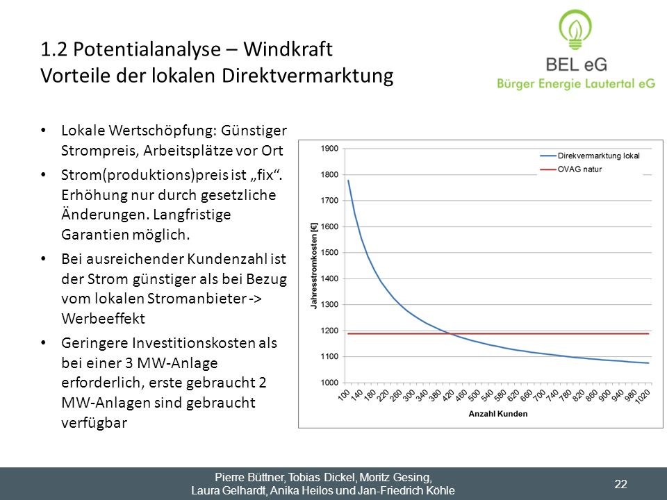 1.2 Potentialanalyse – Windkraft Vorteile der lokalen Direktvermarktung