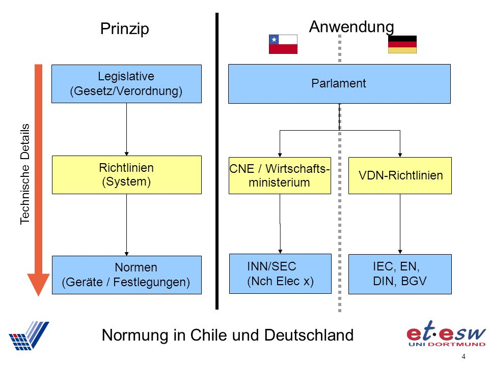 Normung in Chile und Deutschland