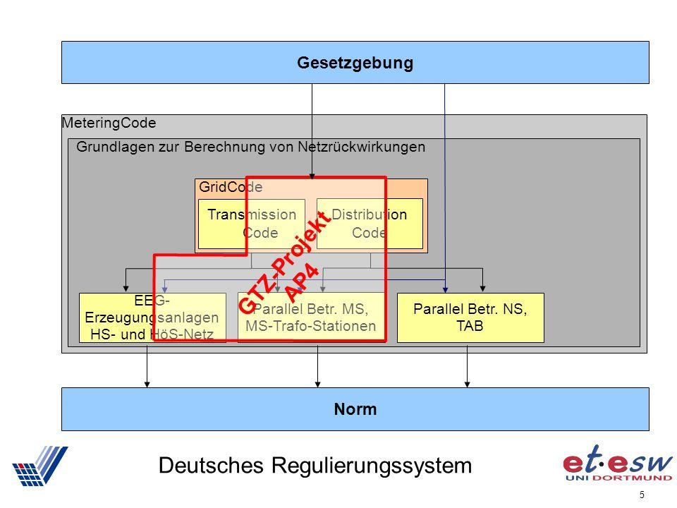 Deutsches Regulierungssystem