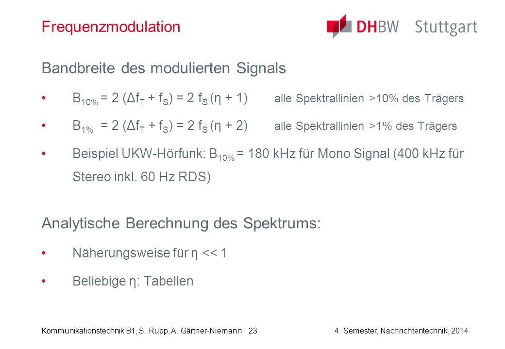 Bandbreite des modulierten Signals