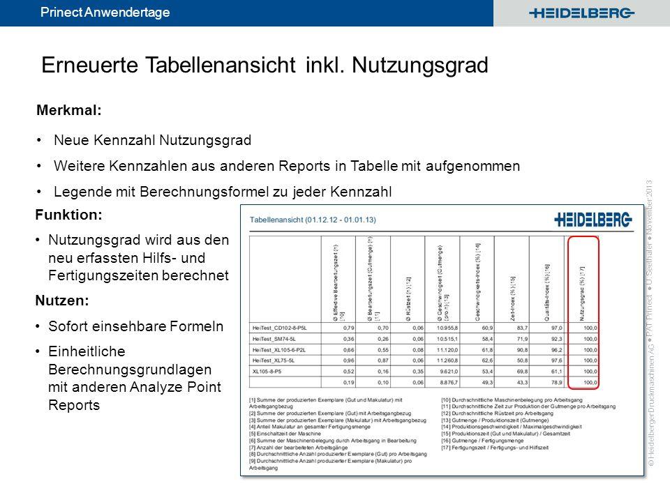 Erneuerte Tabellenansicht inkl. Nutzungsgrad