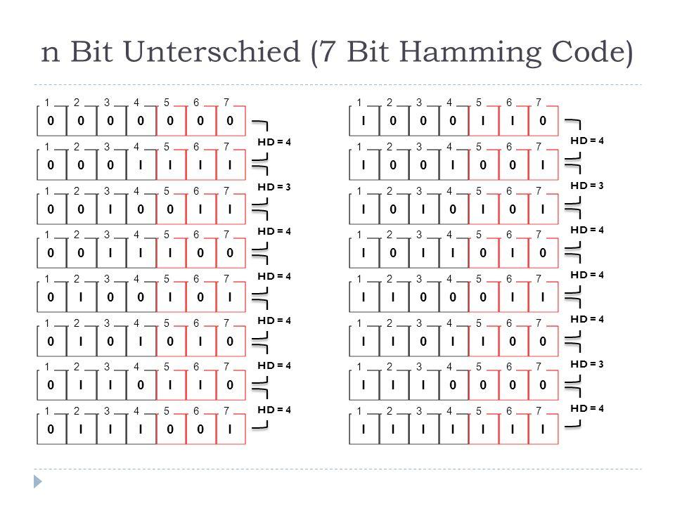 n Bit Unterschied (7 Bit Hamming Code)