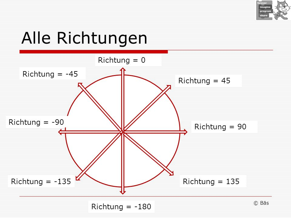 Alle Richtungen Richtung = 0 Richtung = -45 Richtung = 45