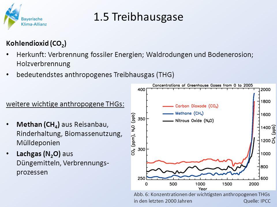 1.5 Treibhausgase Kohlendioxid (CO2) Herkunft: Verbrennung fossiler Energien; Waldrodungen und Bodenerosion; Holzverbrennung.