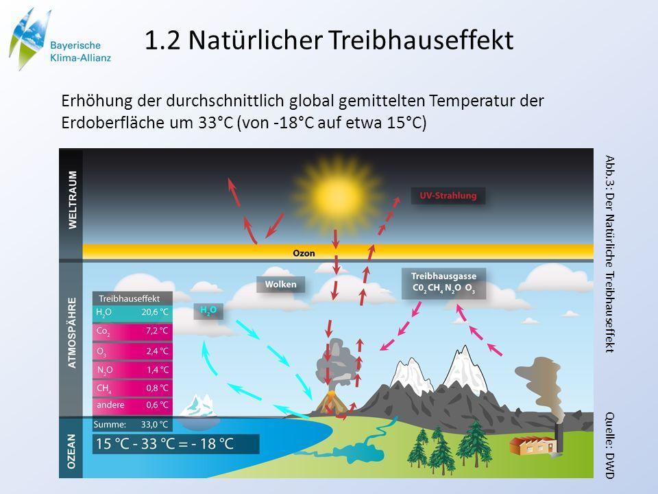1.2 Natürlicher Treibhauseffekt