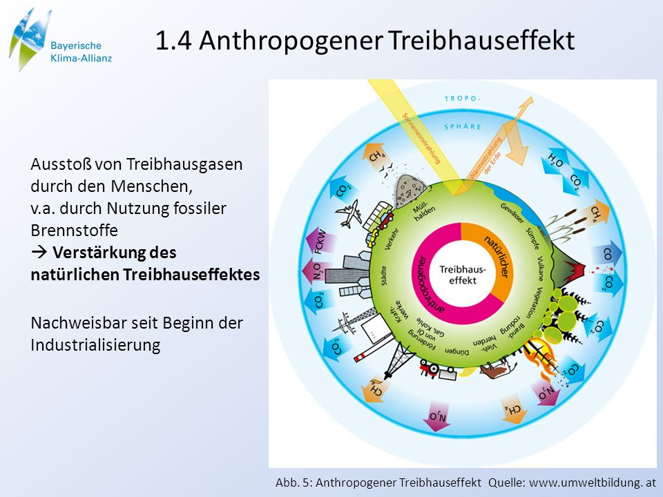1.4 Anthropogener Treibhauseffekt