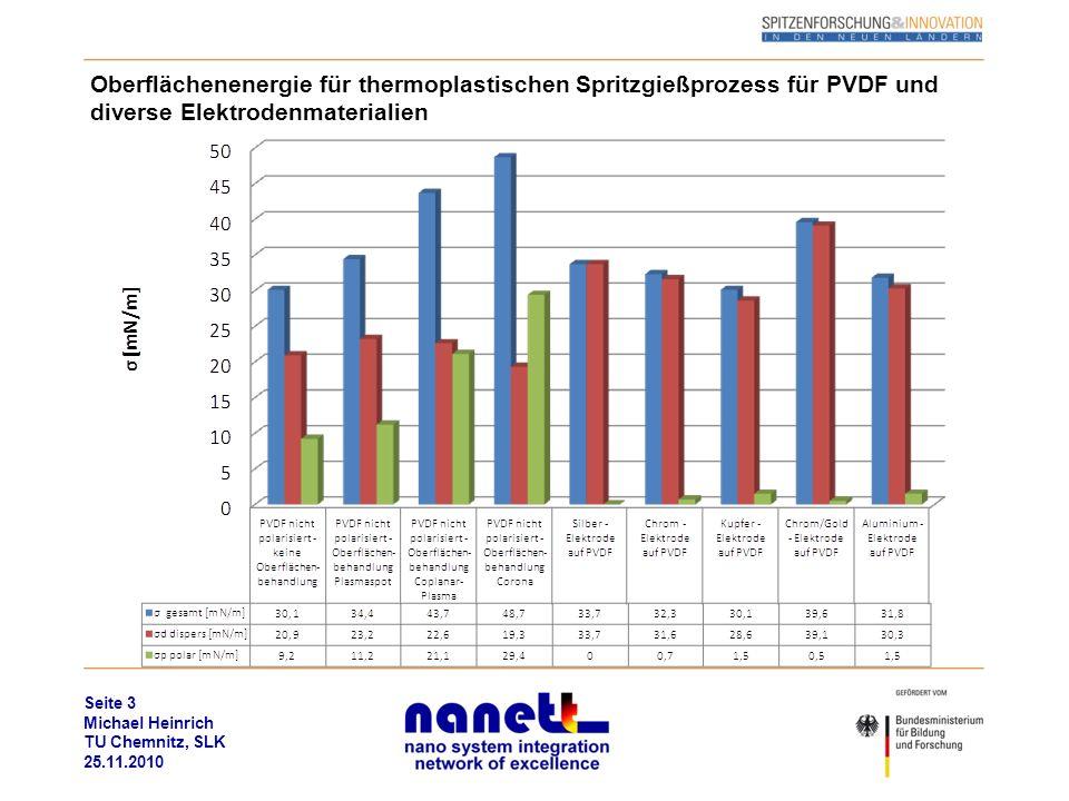 Oberflächenenergie für thermoplastischen Spritzgießprozess für PVDF und diverse Elektrodenmaterialien