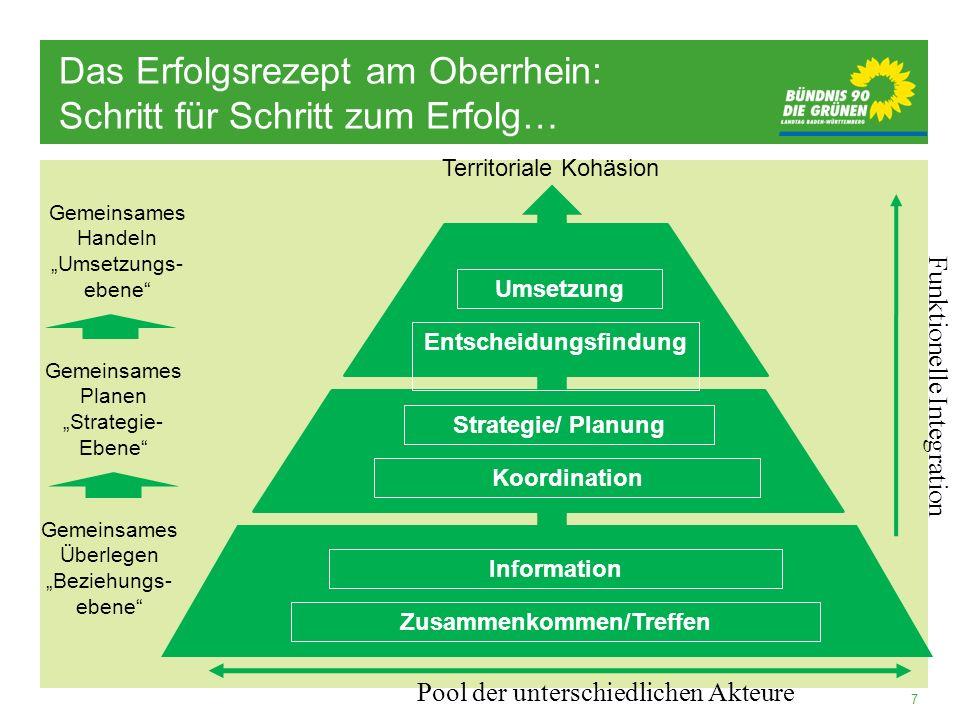 Entscheidungsfindung Zusammenkommen/Treffen
