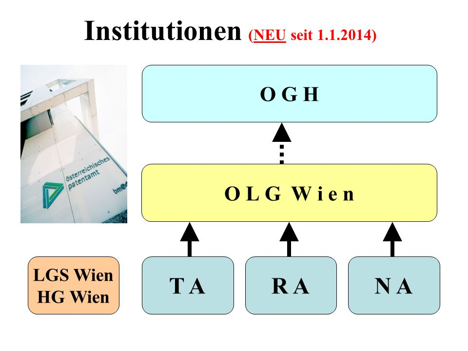 Institutionen (NEU seit 1.1.2014)
