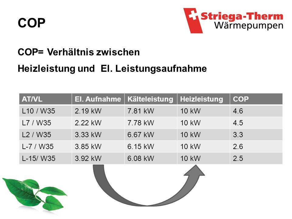 COP COP= Verhältnis zwischen Heizleistung und El. Leistungsaufnahme
