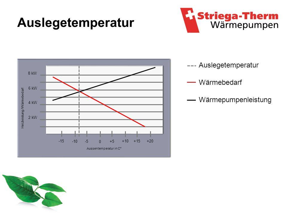 Auslegetemperatur Auslegetemperatur Wärmebedarf Wärmepumpenleistung