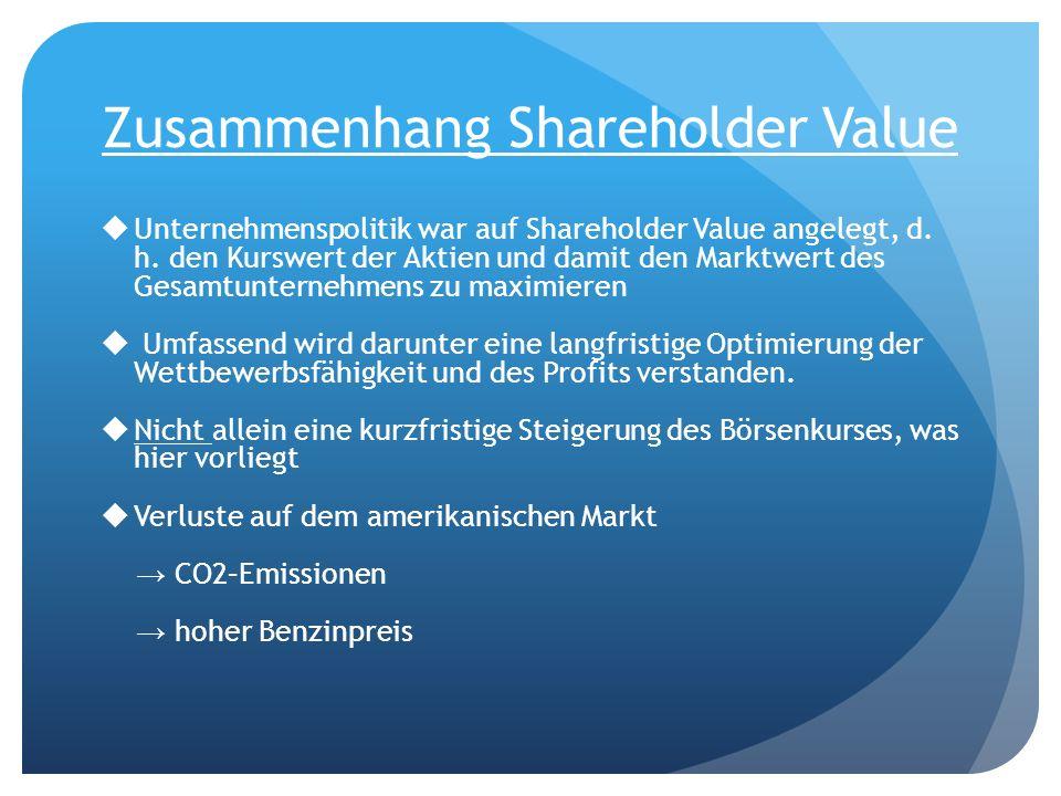 Zusammenhang Shareholder Value