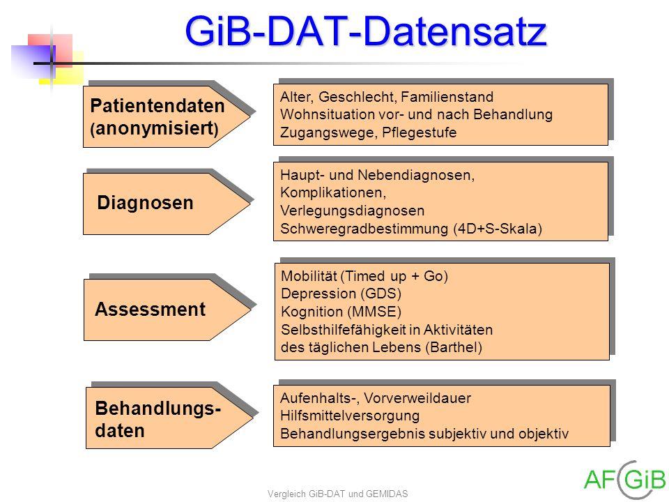 Vergleich GiB-DAT und GEMIDAS