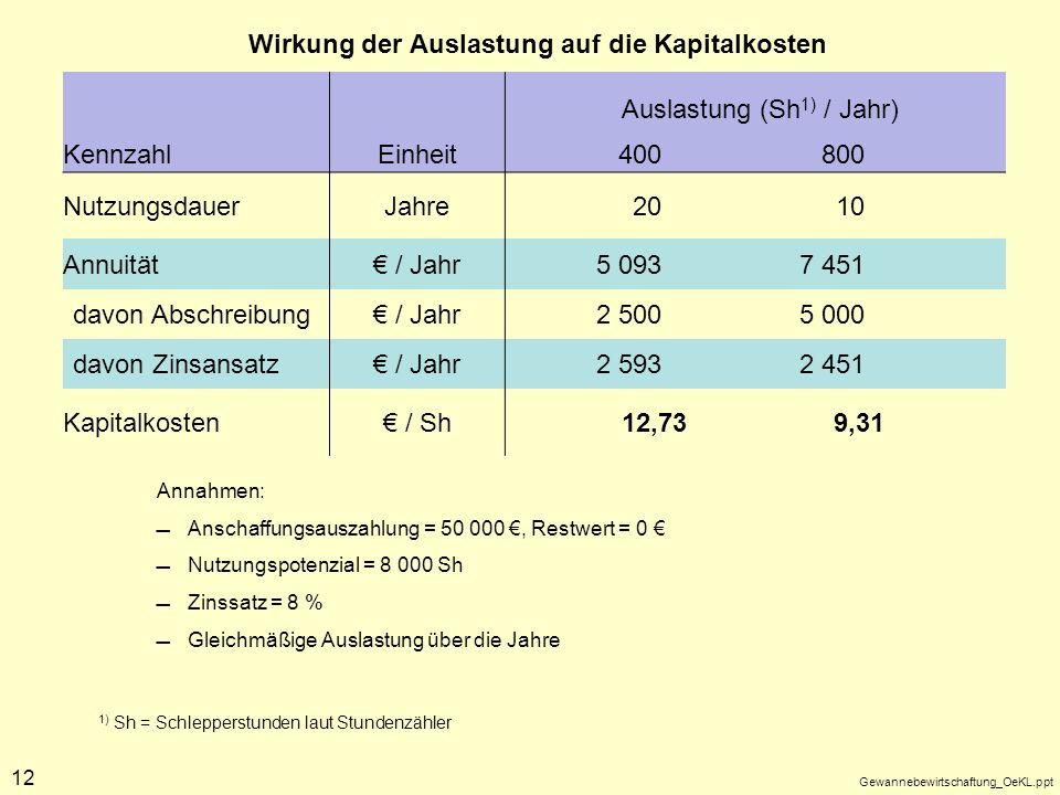Wirkung der Auslastung auf die Kapitalkosten
