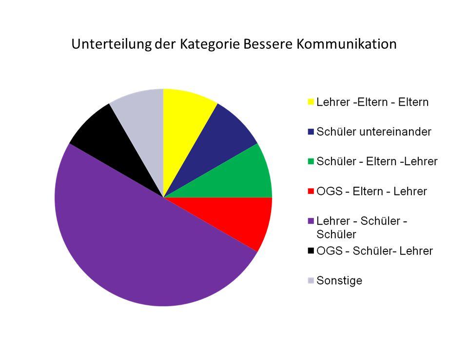 Unterteilung der Kategorie Bessere Kommunikation