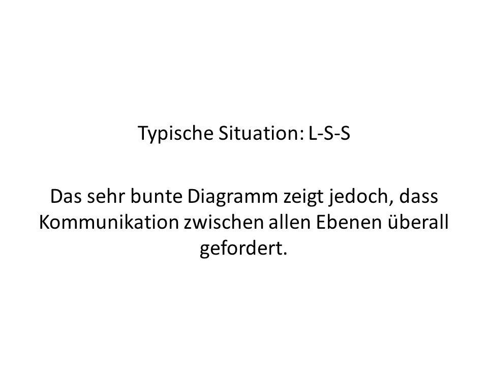 Typische Situation: L-S-S