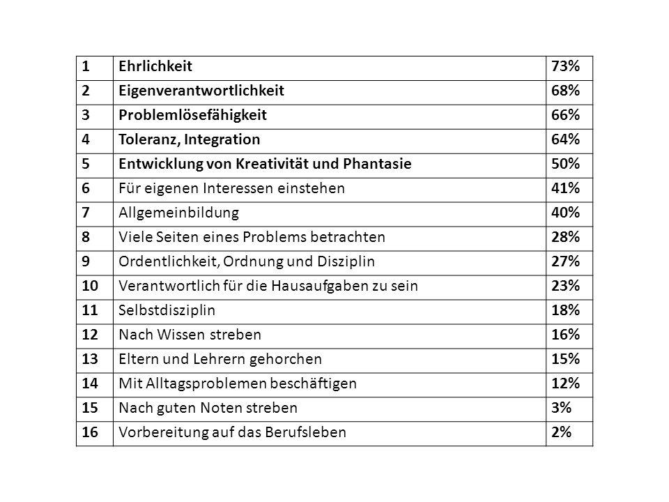 1 Ehrlichkeit. 73% 2. Eigenverantwortlichkeit. 68% 3. Problemlösefähigkeit. 66% 4. Toleranz, Integration.