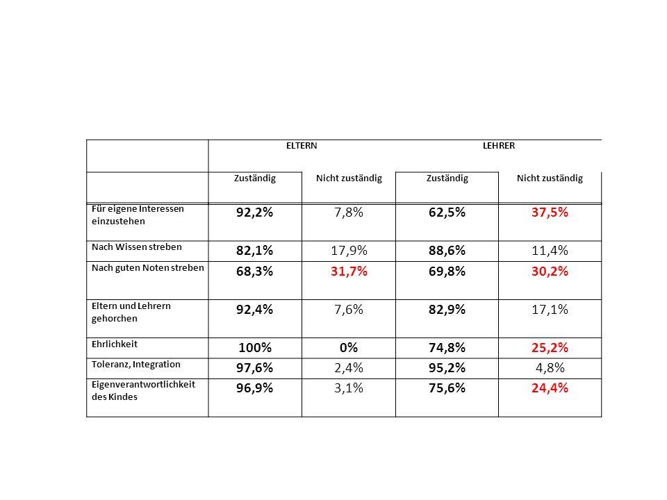 ELTERN. LEHRER. Zuständig. Nicht zuständig. Für eigene Interessen einzustehen. 92,2% 7,8% 62,5%