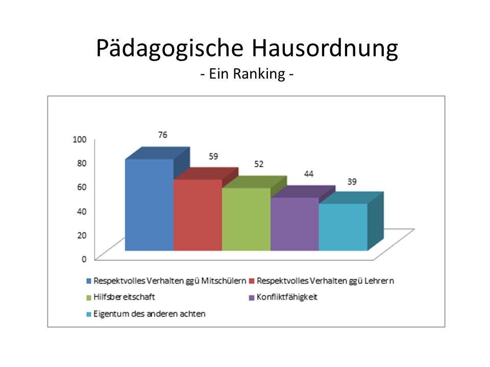 Pädagogische Hausordnung - Ein Ranking -