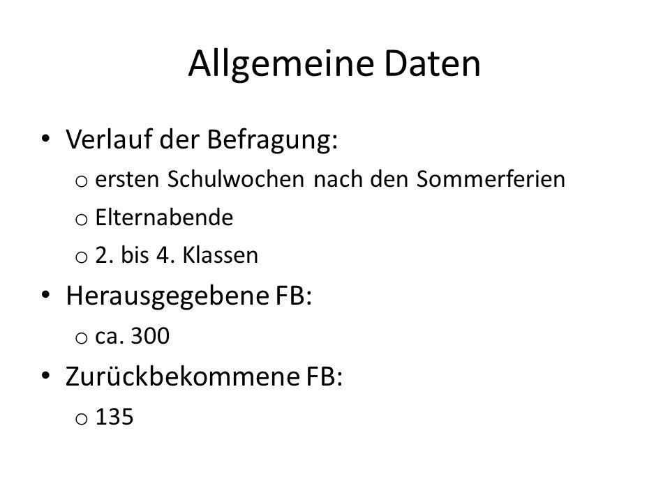Allgemeine Daten Verlauf der Befragung: Herausgegebene FB:
