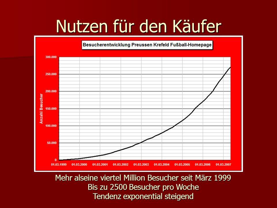 Nutzen für den Käufer Mehr alseine viertel Million Besucher seit März 1999 Bis zu 2500 Besucher pro Woche Tendenz exponential steigend.
