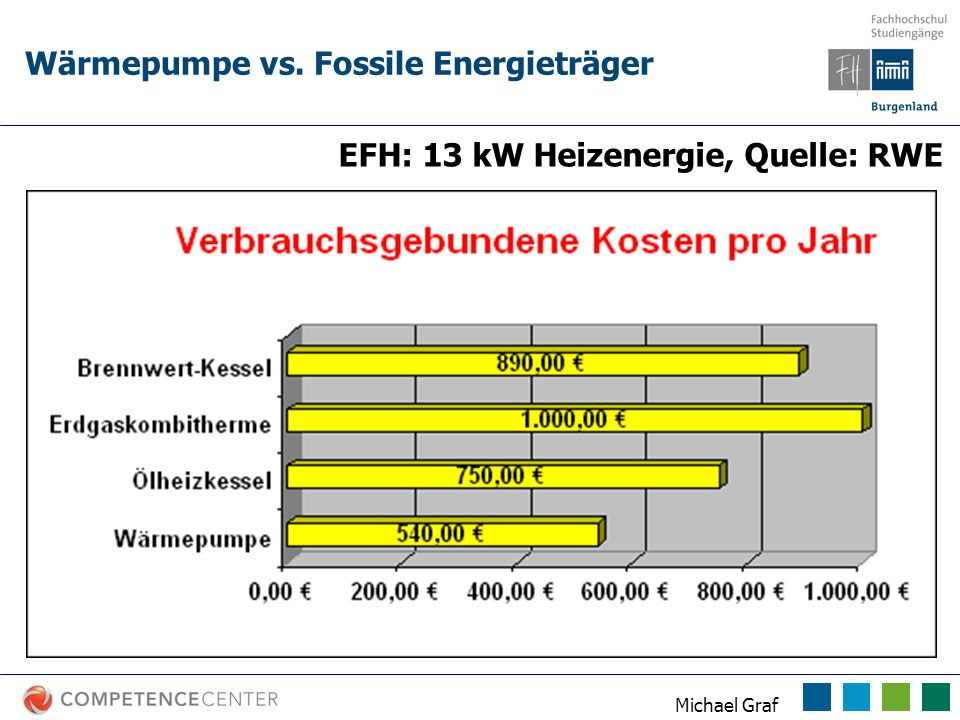 Wärmepumpe vs. Fossile Energieträger