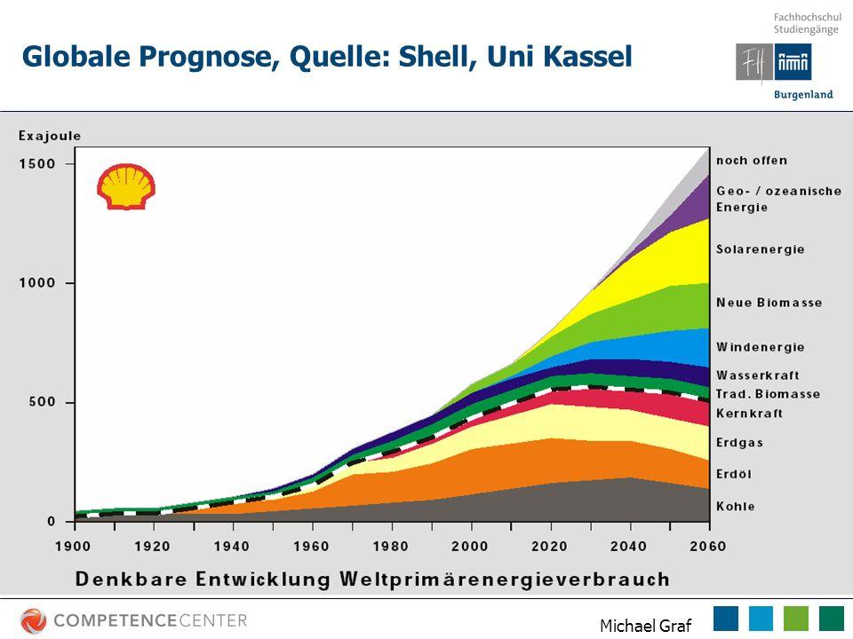 Globale Prognose, Quelle: Shell, Uni Kassel
