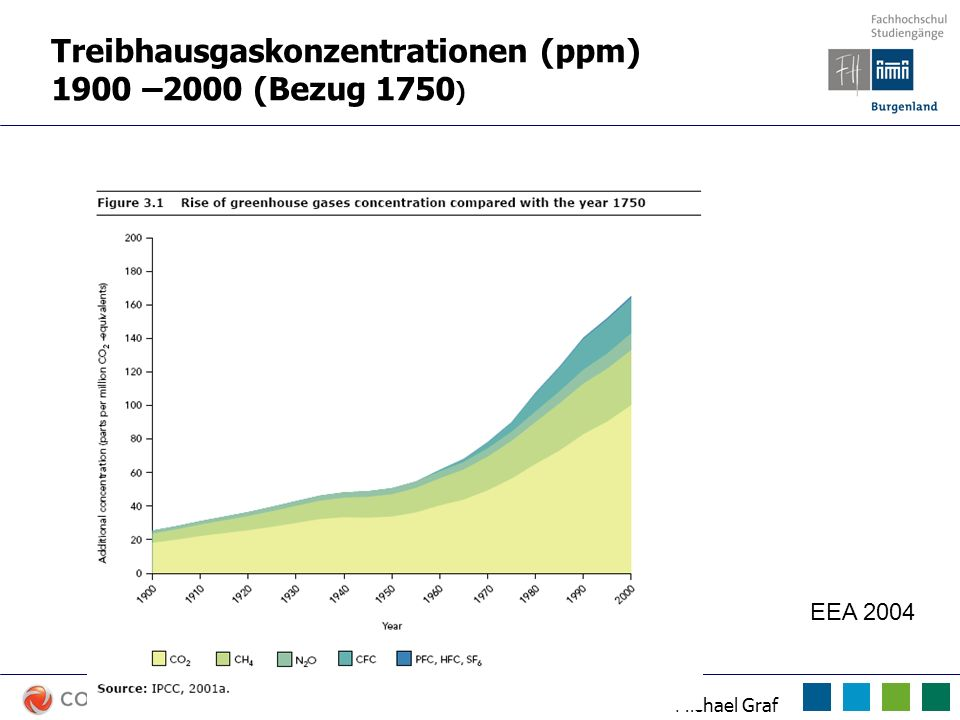 Treibhausgaskonzentrationen (ppm) 1900 –2000 (Bezug 1750)