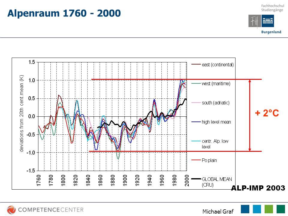 Alpenraum 1760 - 2000 + 2°C ALP-IMP 2003