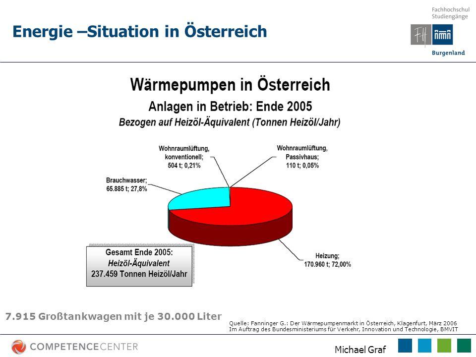 Energie –Situation in Österreich