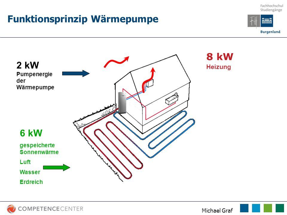 Funktionsprinzip Wärmepumpe