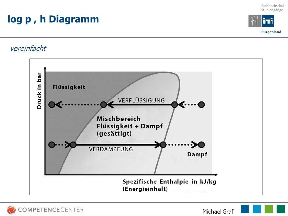 log p , h Diagramm vereinfacht