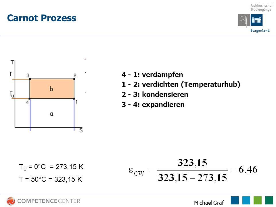 Carnot Prozess 4 - 1: verdampfen 1 - 2: verdichten (Temperaturhub)