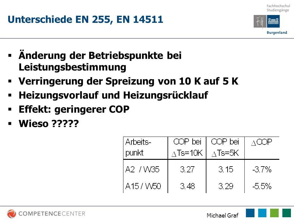 Unterschiede EN 255, EN 14511 Änderung der Betriebspunkte bei Leistungsbestimmung. Verringerung der Spreizung von 10 K auf 5 K.