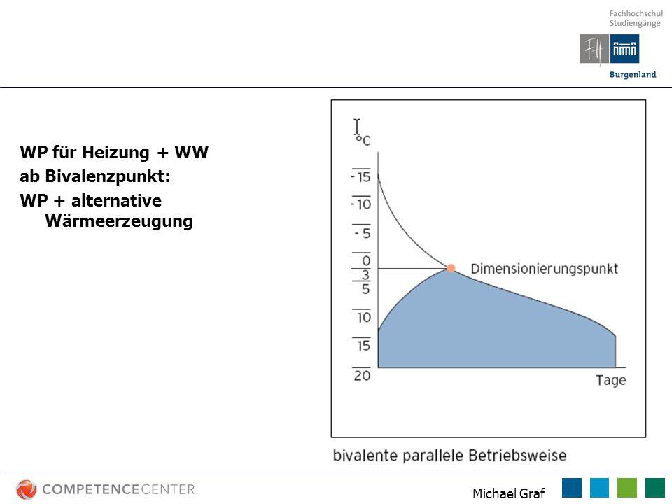 Betriebsarten WP WP für Heizung + WW ab Bivalenzpunkt: