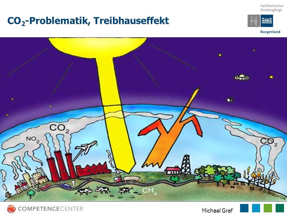 CO2-Problematik, Treibhauseffekt