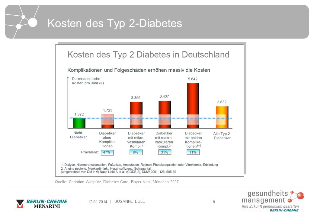 Kosten des Typ 2-Diabetes
